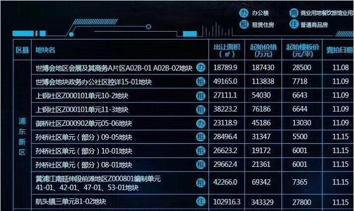 ca88亚洲城娱乐土地市场月度简报(2017年11月份——上海市场)