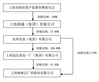 公司于1月27日发布控股股东股权结构调整的提示公告