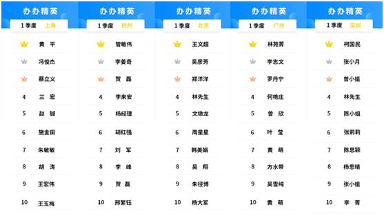 2020年第1季度办办精英用户榜单