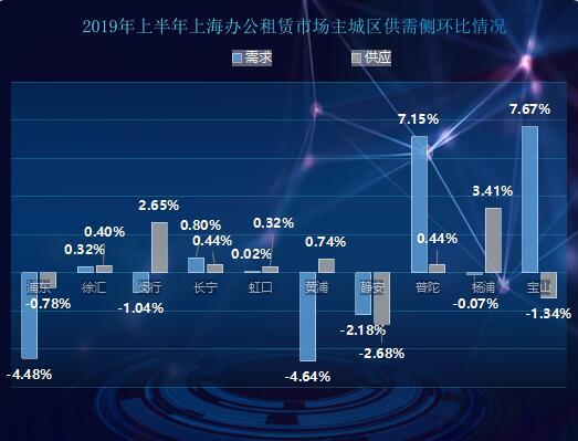 2019年上半年上海辦公租賃市場回顧