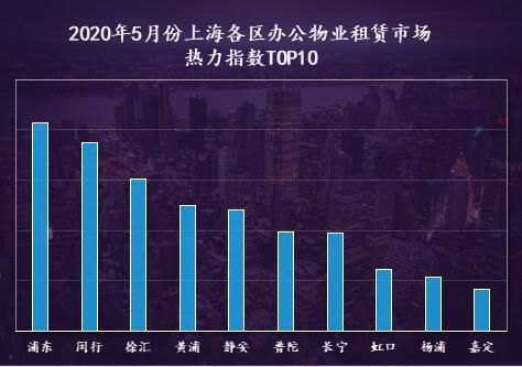 5月份上海各区办公物业租赁市场热力指数TOP10