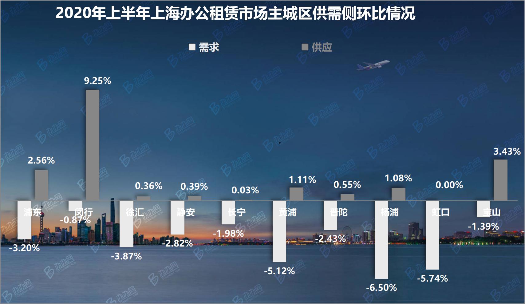 2020年上半年上海办公租赁市场回顾