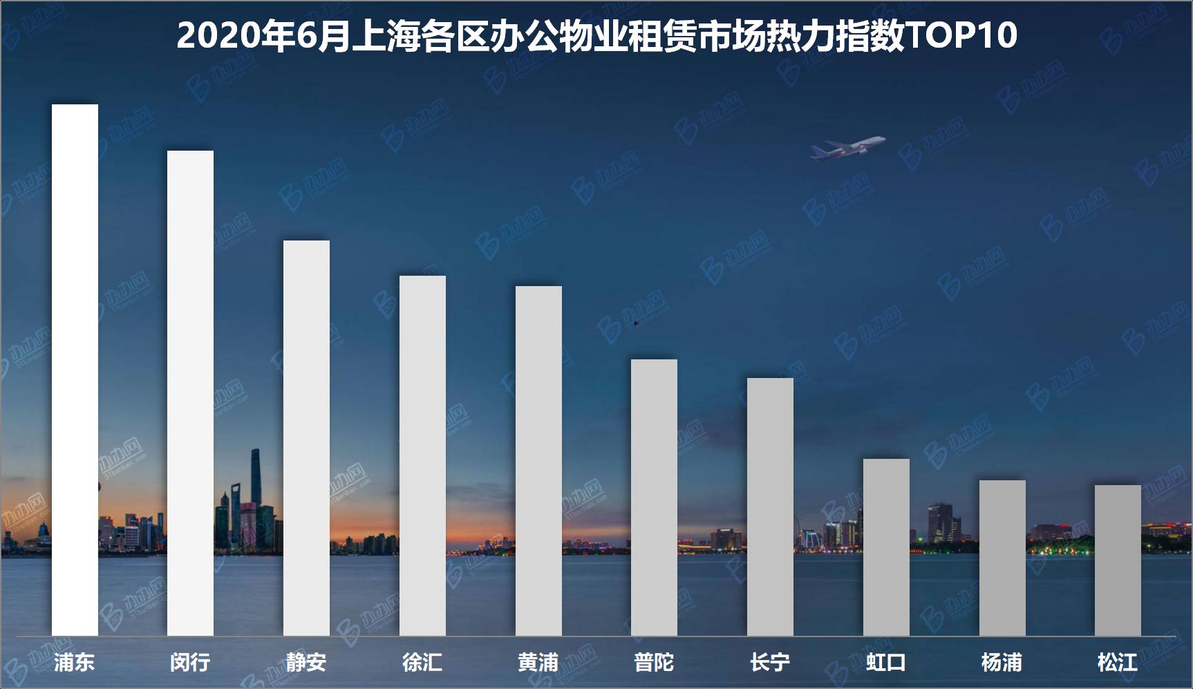 6月份上海各区办公物业租赁市场热力指数TOP10